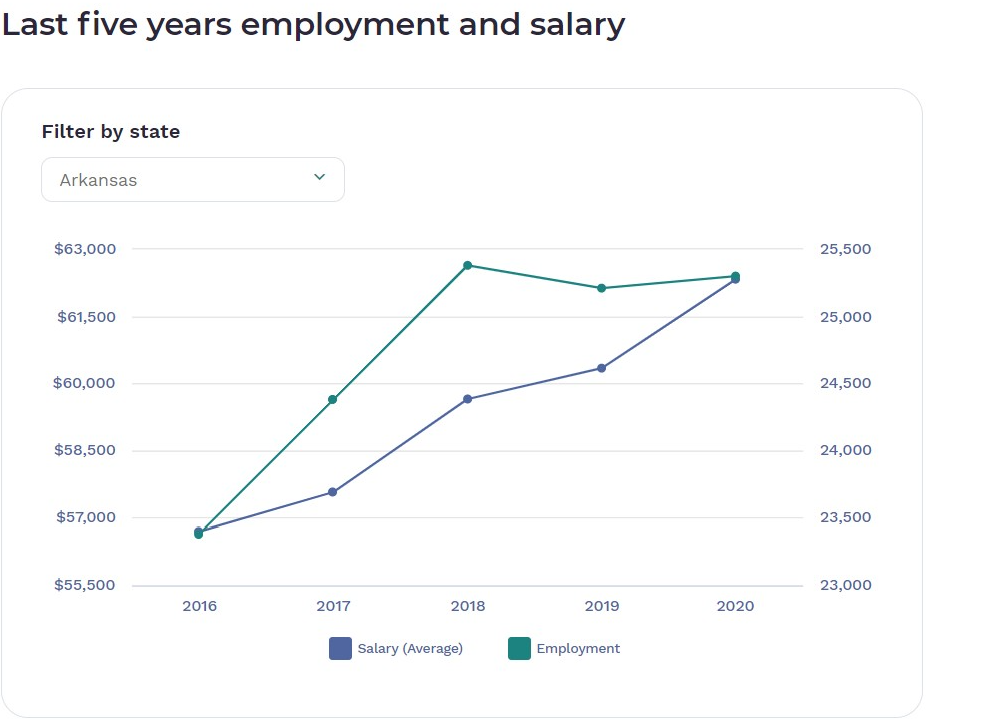 Last five years of salary vs. employment, national and by state source of data (BLS)